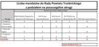 liczba mandatów powiat z podziałem na okregi.jpeg